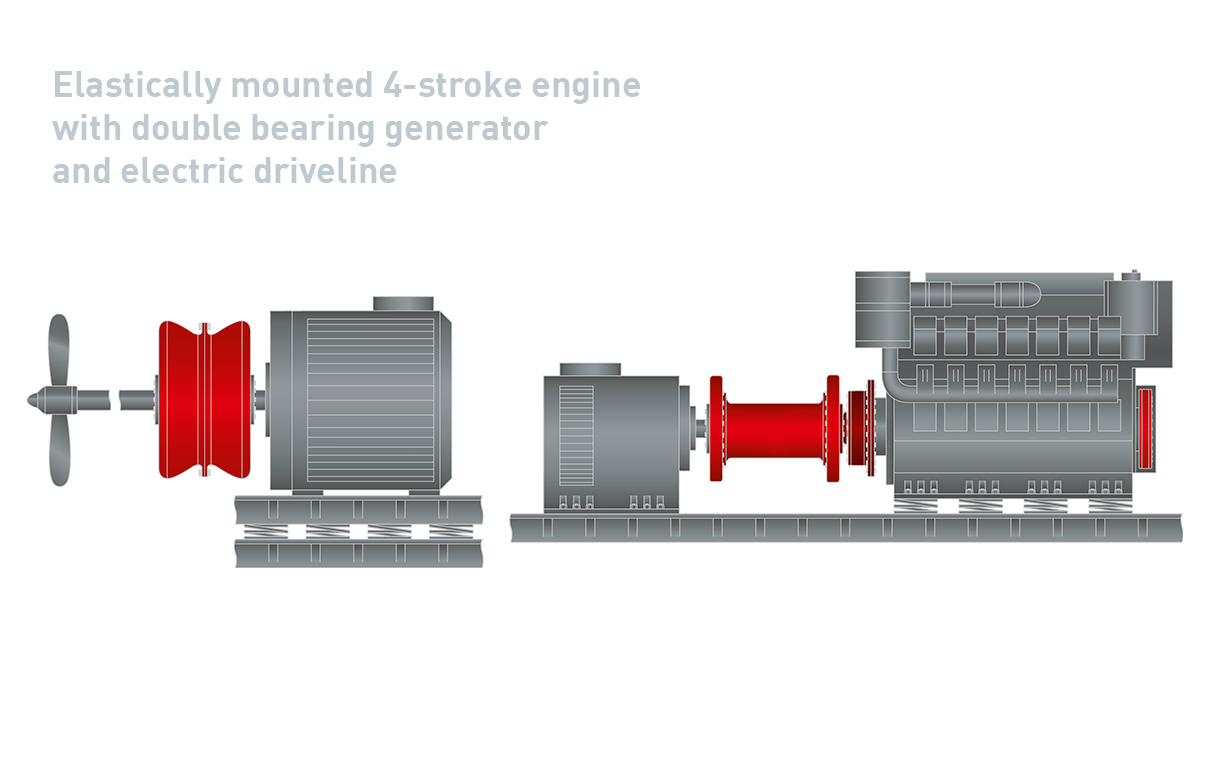13_Elastically Mounted 4 Stroke Engine Double Bearing Generator And Electric Driveline
