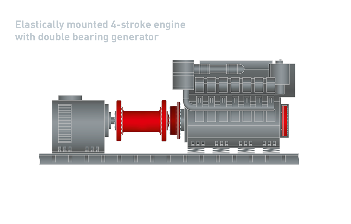16_ Elastically Mounted 4 Stroke Engine Double Bearing Generator