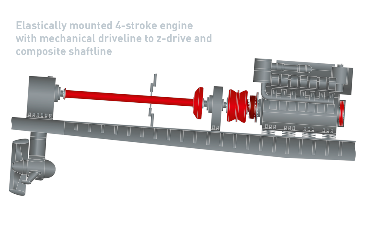 5 Elastically Mounted 4 Stroke Engine Mechanical Driveline To Z Drive