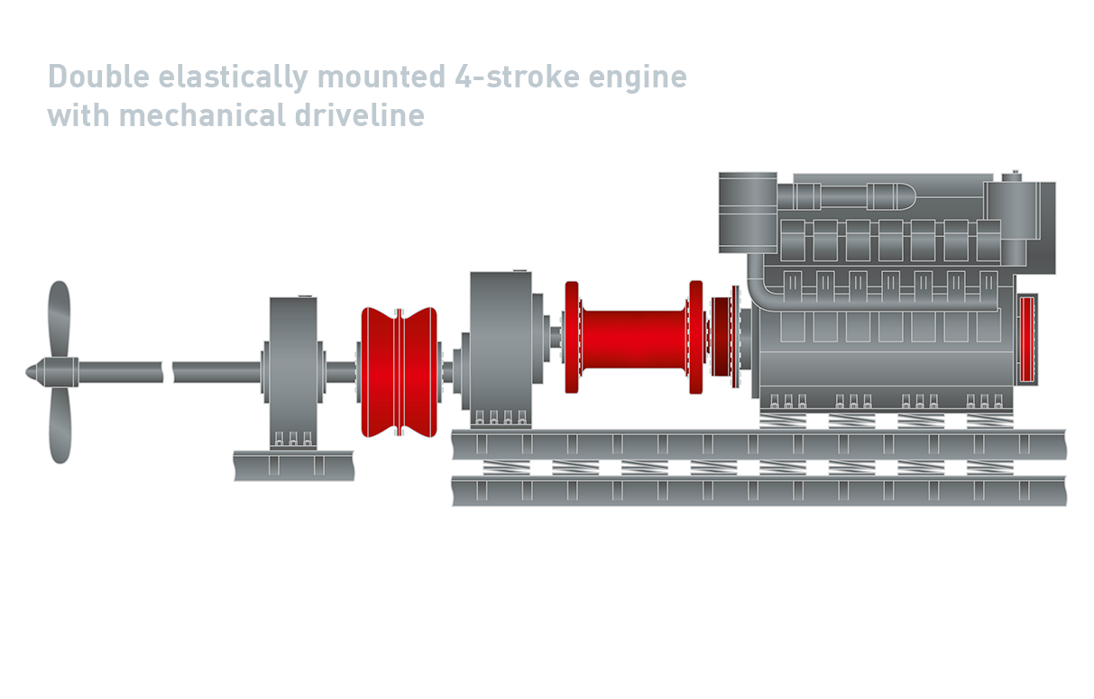 7_Double Elastically Mounted 4 Stroke Engine Mechanical Driveline